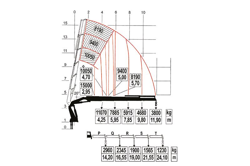 20 meter kranen | Obimex